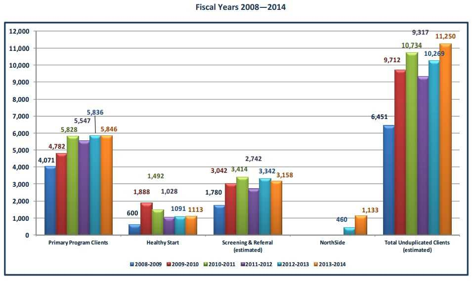 Fiscal Year 2008 to 2014