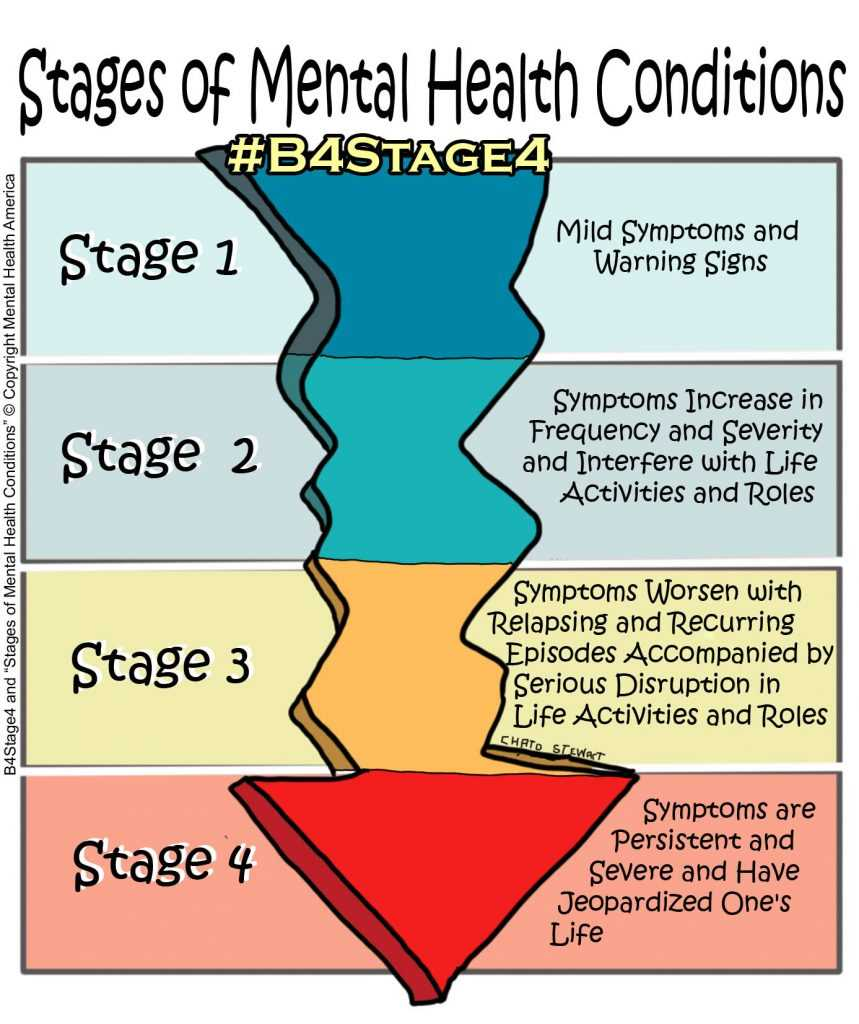 Stages of Mental Health Conditions (Part 1)
