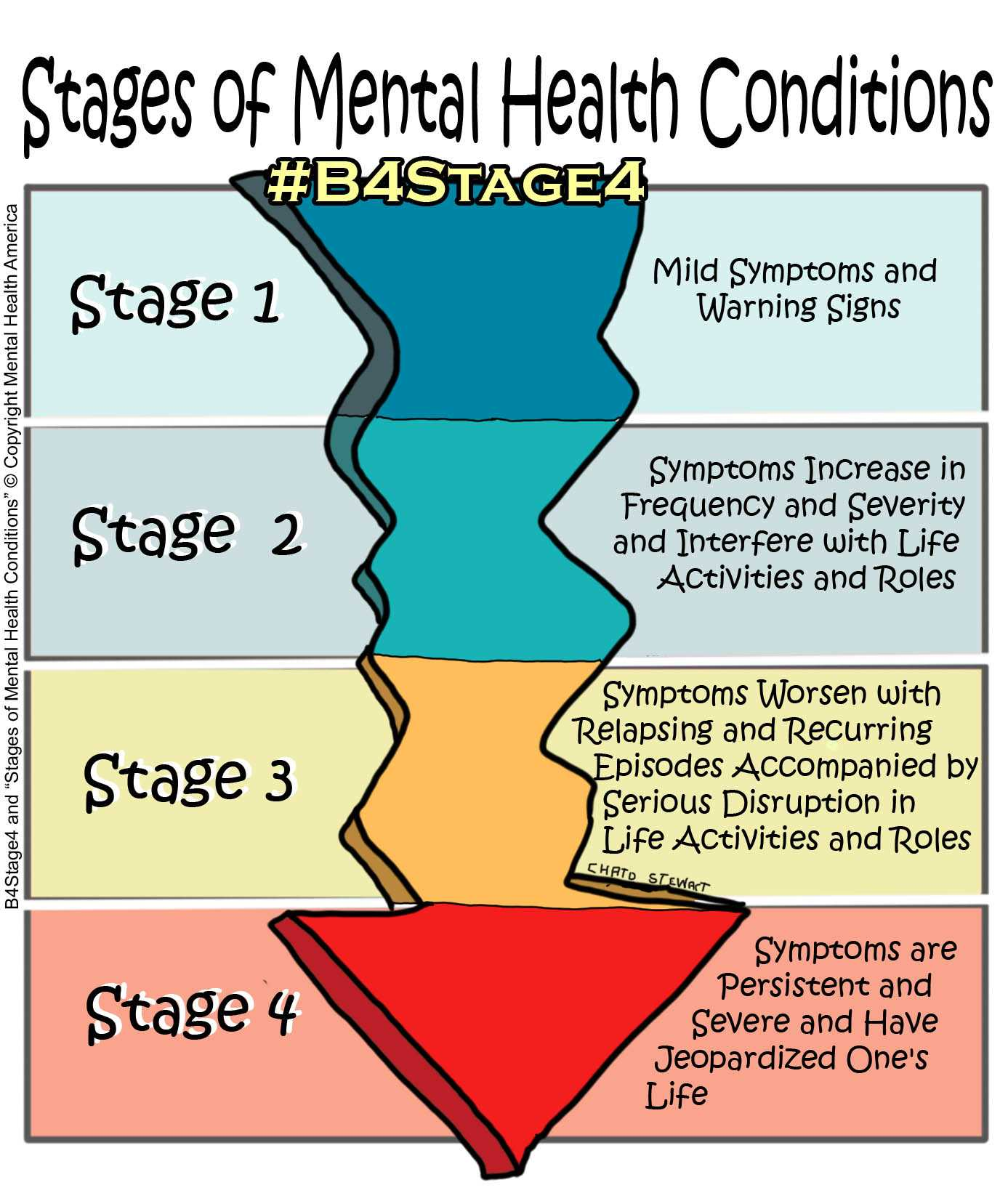 Stages of Mental Health Conditions